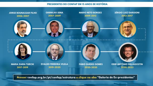 Linha do tempo dos presidentes do Confap
